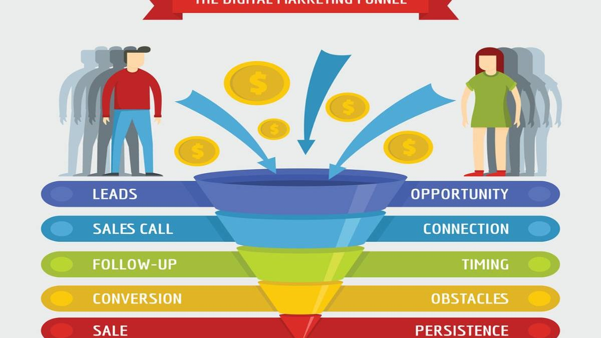 What is the Sales Funnel? – Definition, Examples, use